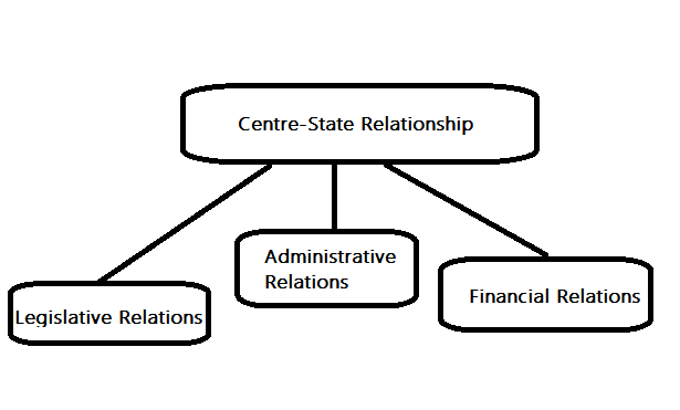Centre-State Relationship diagram